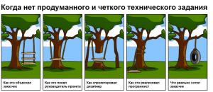 перевод документов в киеве